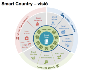 visio-smart-cities